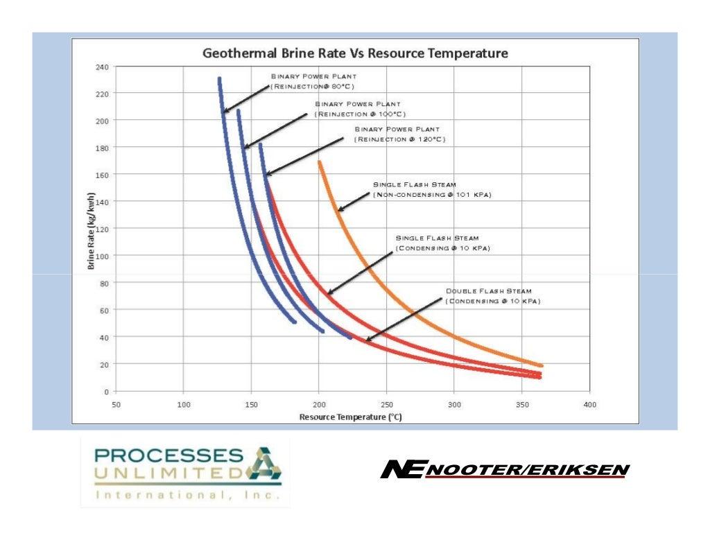 Geothermal Power Plant Design Dry Steam Diagram