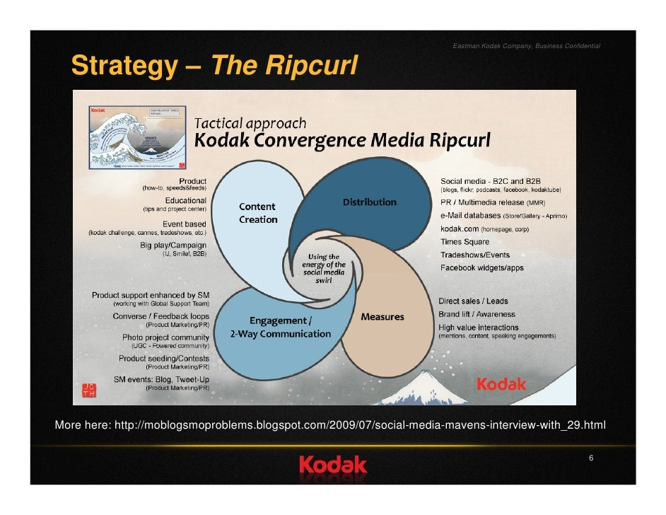 eastman kodak marketing strategy Marketing mix of kodak analyses the brand/company which covers 4ps (product, price, place, promotion) kodak marketing mix explains the business & marketing strategies of the brand.