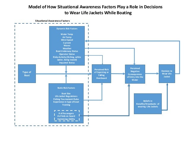 A Model of How Situational Awareness Influences Life Jacket Wear Slide 2