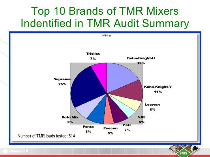 Managing TMR Variation