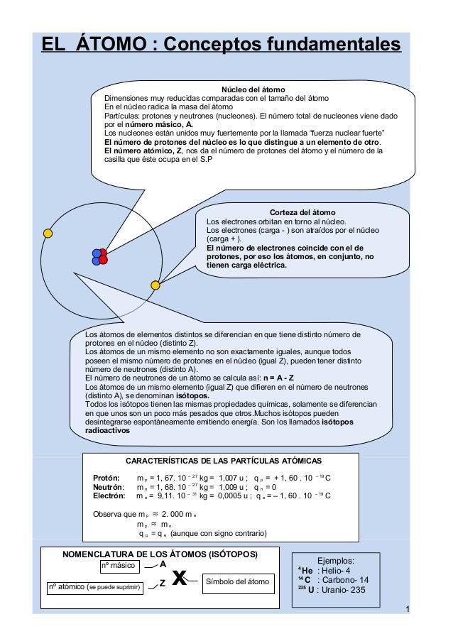 Núcleo del átomo Dimensiones muy reducidas comparadas con el tamaño del átomo En el núcleo radica la masa del átomo Partíc...