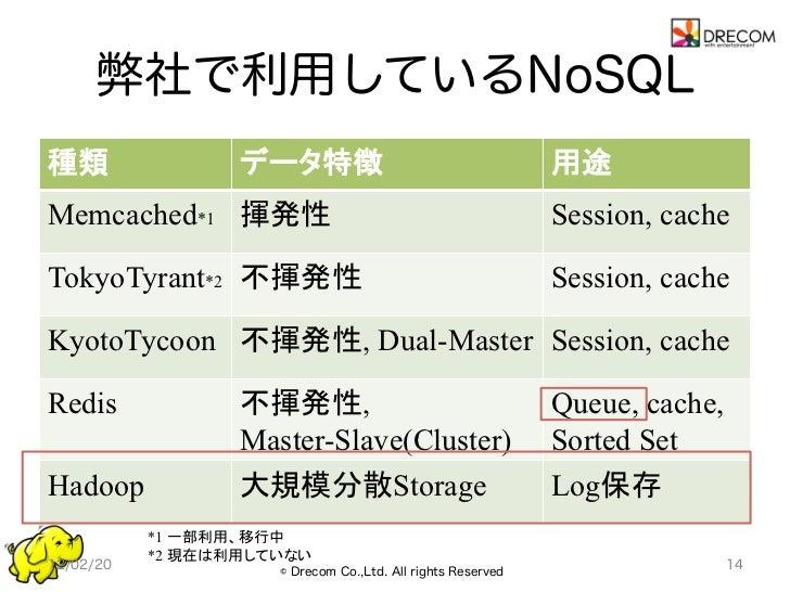 弊社で利用しているNoSQL種類                データ特徴                                    用途Memcached*1 揮発性                             ...