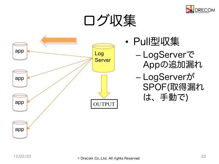 ログ収集                                       • Pull型収集app                     Log                     – LogServerで        ...