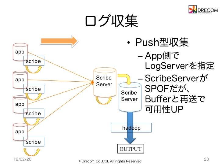 ログ収集                                           • Push型収集app                                              – App側で      sc...