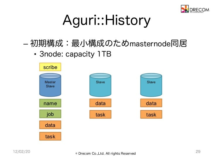 Aguri::History    – 初期構成:最小構成のためmasternode同居           • 3node: capacity 1TB             scribe              Master     ...