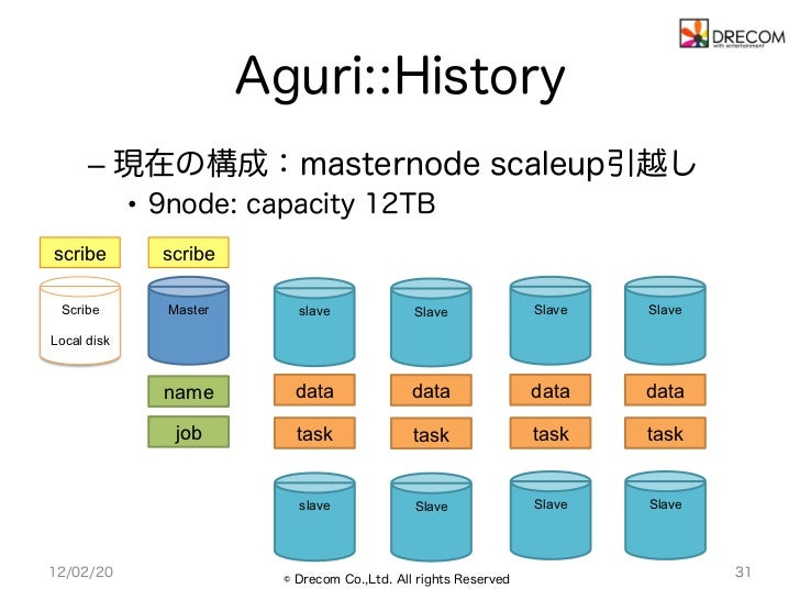 Aguri::History      – 現在の構成:masternode scaleup引越し             • 9node: capacity 12TBscribe         scribe Scribe        ...