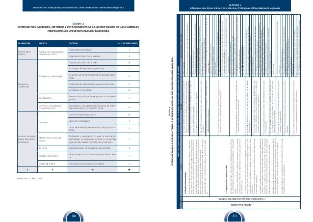 Estándares de Calidad para la Acreditación de las Carreras Profesionales Universitarias de Ingeniería 3130 CAPÍTULO V Está...