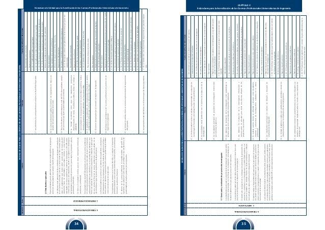 Estándares de Calidad para la Acreditación de las Carreras Profesionales Universitarias de Ingeniería 3534 CAPÍTULO V Está...