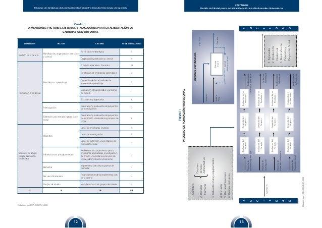 1312 Estándares de Calidad para la Acreditación de las Carreras Profesionales Universitarias de Ingeniería CAPÍTULO III Mo...