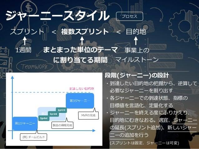 ジャーニースタイル プロセス タイムボックスも、バックログも構造化する 可変領域を作ることで機動性を⾼める (⽅向性に基づく転回の容易さ) プロダクトバックログ ジャーニーバックログ スプリントバックログ 第1ジャーニーのバックログはここまで ...