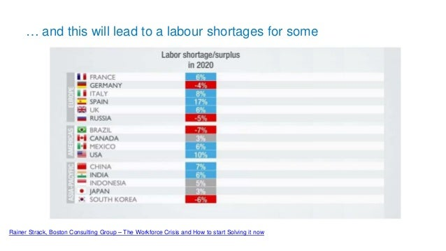 … and this will lead to a labour shortages for some Rainer Strack, Boston Consulting Group – The Workforce Crisis and How ...