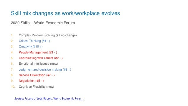 Skill mix changes as work/workplace evolves 1. Complex Problem Solving (#1 no change) 2. Critical Thinking (#4 +) 3. Creat...
