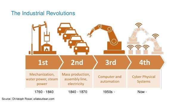 The Industrial Revolutions 1760 - 1840 1840 - 1870 1950s - Now - Source: Christoph Roser, allaboutlean.com
