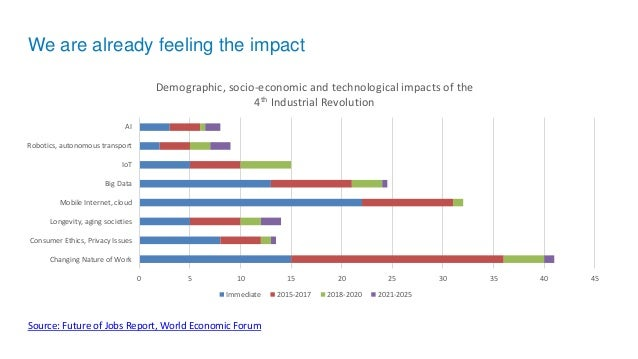 We are already feeling the impact Source: Future of Jobs Report, World Economic Forum 0 5 10 15 20 25 30 35 40 45 Changing...