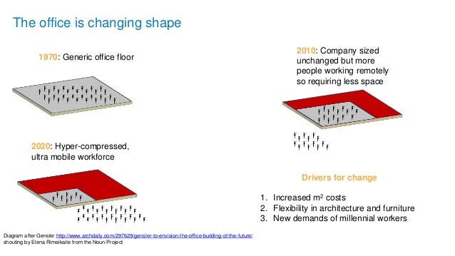 The office is changing shape Diagram after Gensler http://www.archdaily.com/297629/gensler-to-envision-the-office-building...