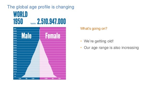 What's going on? • We're getting old! • Our age range is also increasing The global age profile is changing