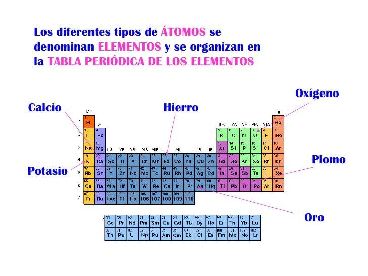 3 los diferentes tipos de tomos se denominan elementos y se organizan en la tabla peridica - Tabla Periodica De Los Elementos Atomos
