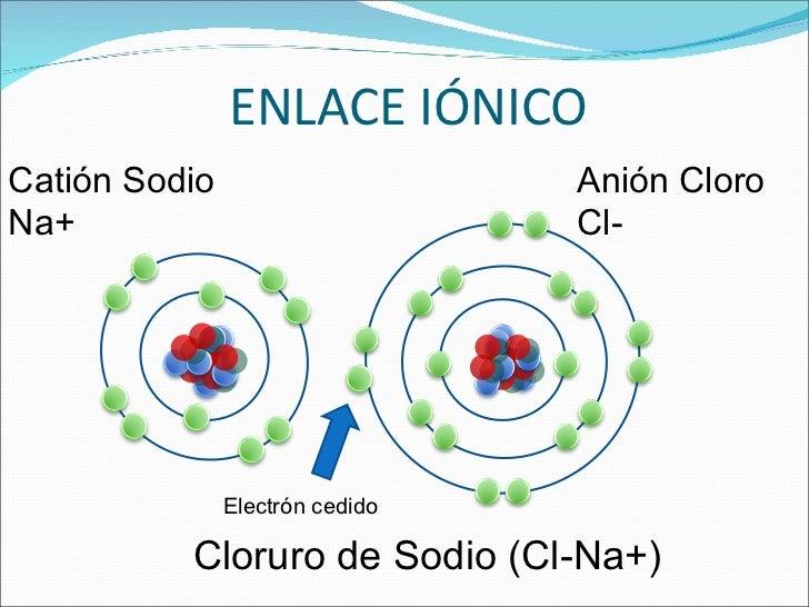 Historia de la tabla periodica caractersticas y ejemplos del resultado de imagen para enlace ionico urtaz Choice Image