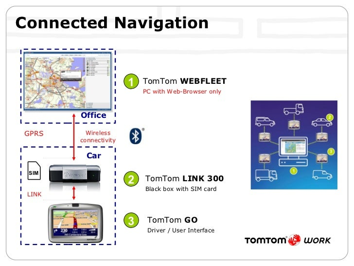 Connected Navigation 1 2 3 TomTom  WEBFLEET PC with Web-Browser only TomTom  LINK 300 Black box with SIM card TomTom  GO D...