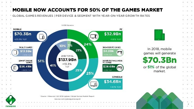 Unstoppable Rise of Competitive Gaming on Mobile | Tom Wijman Slide 3