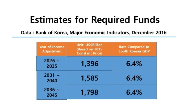 Korea daebak investments seed investment term sheets