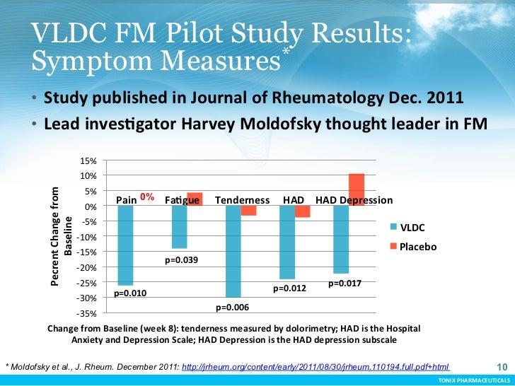VLDC FM Pilot Study Results:      Symptom Measures*      • Study published in Journal of Rheumatology Dec. ...