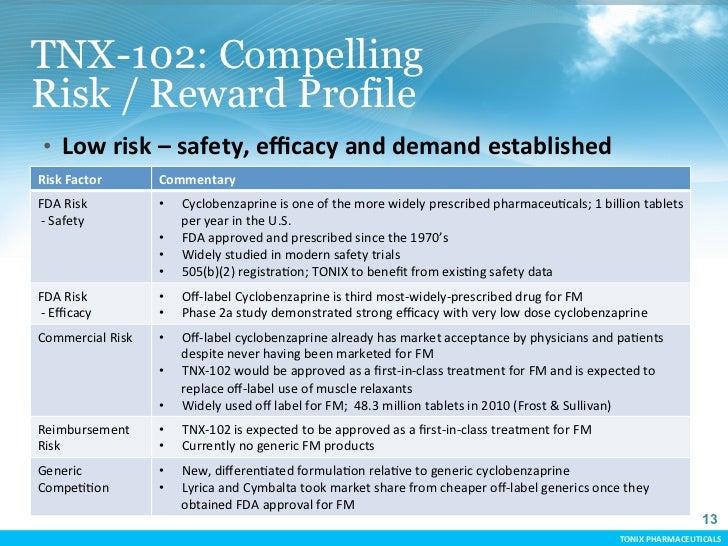 TNX-102: CompellingRisk / Reward Profile  • Low risk – safety, efficacy and demand established Risk Facto...