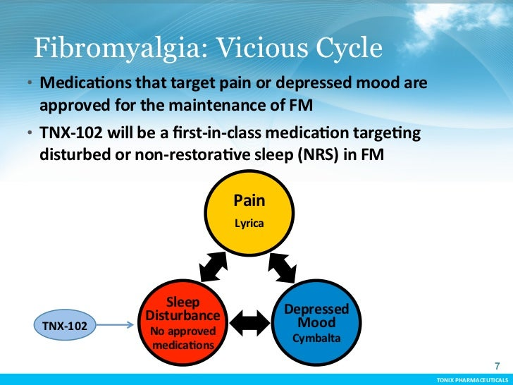 Fibromyalgia: Vicious Cycle   • MedicaCons that target pain or depressed mood are       approved for ...