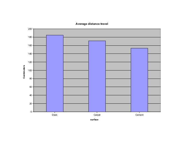 Average distance travel              200              180              160              140              120Centimeters   ...