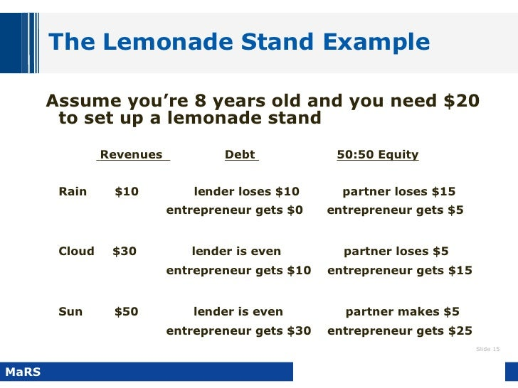Business development and entrepreneurship basics 15 the lemonade stand example wajeb Gallery