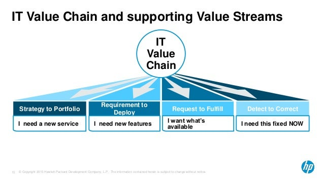 hewlett packard value chain A teaching case on strategic and tactical decision-making at  decisions and decision reversals made by hewlett-packard company  value chain: management.