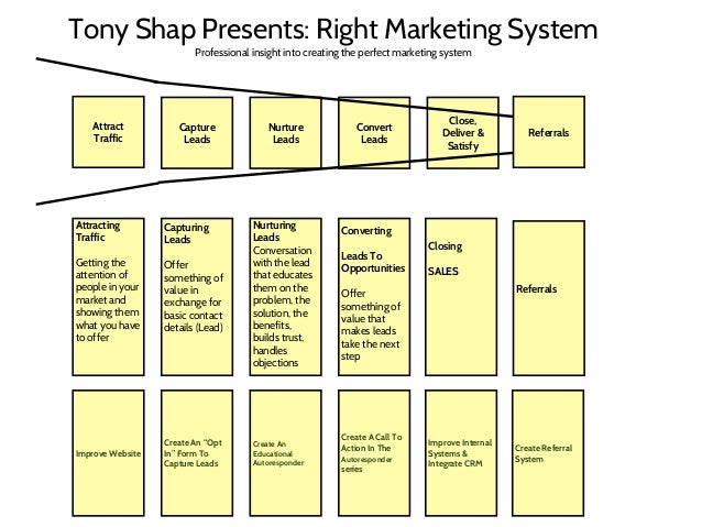 Tony Shap Presents: Right Marketing System Professional insight into creating the perfect marketing system  Attract Traffi...