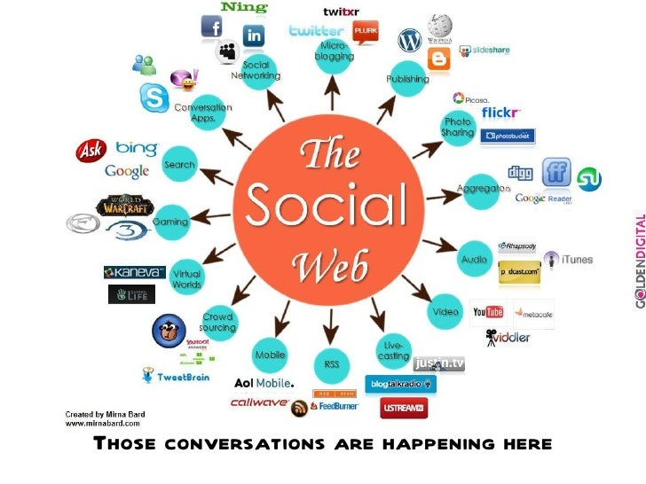 integrating social media into traditional marketing A good deal of millennials have never known a world without the internet and social media other form of traditional online marketing entrepreneur media.