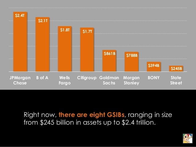 Why Are Some Banks Too Big To Fail? Slide 3