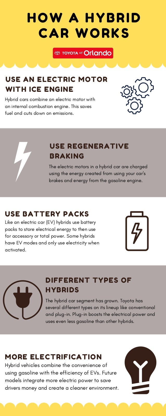 HOW A HYBRID CAR WORKS DIFFERENT TYPES OF HYBRIDS The hybrid car segment has grown. Toyota has several different types on ...