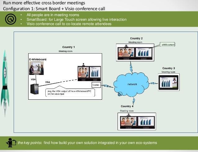 Meeting Room Configuration Tool