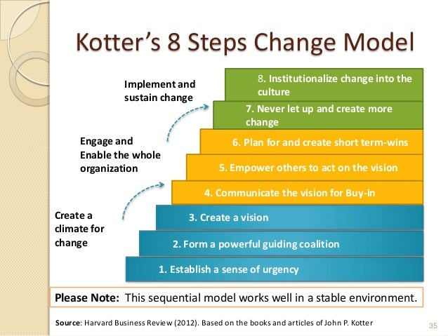 kotter's 8 steps leading change in the Next year will mark the twentieth anniversary of john kotter's guide to change  management leading change, which introduced his 8-step.