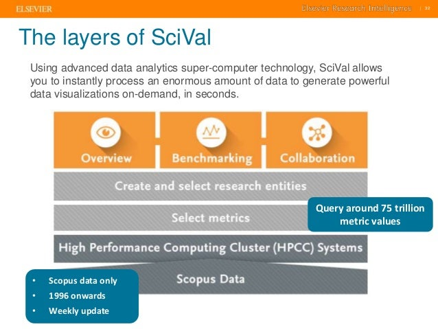     32    32  The layers of SciVal  32  Using advanced data analytics super-computer technology, SciVal allows  you to ins...