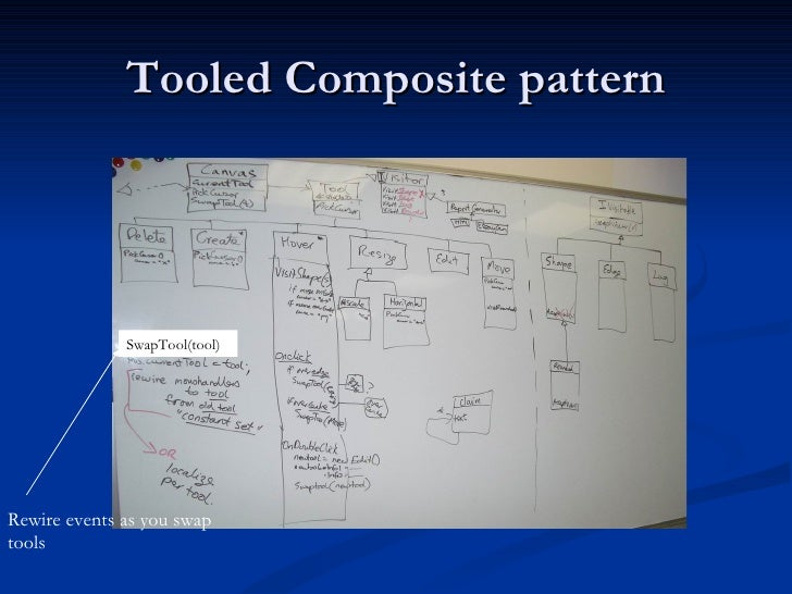 Tooled Composite pattern Rewire events as you swap tools SwapTool(tool)