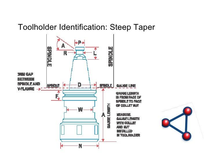 Understanding Rotary Toolholders
