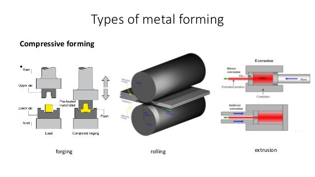 Flexible Tooling In Metal Forming