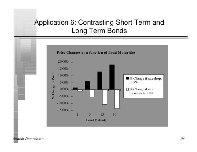 Application 6: Contrasting Short Term and                       Long Term Bonds                                       Pric...