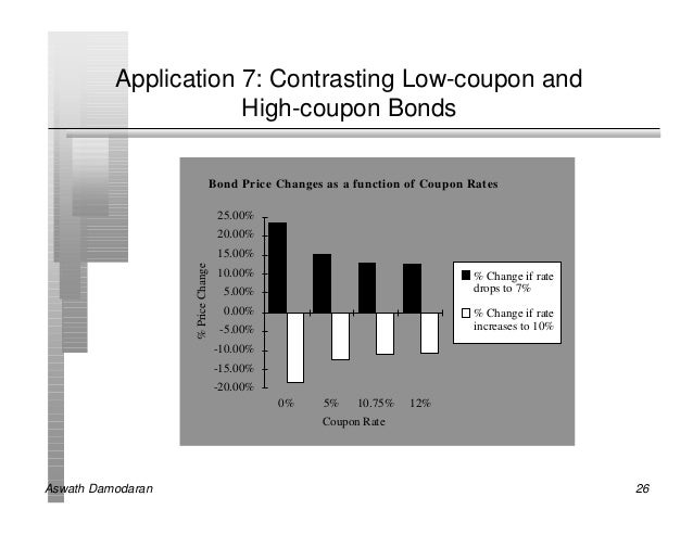 Application 7: Contrasting Low-coupon and                      High-coupon Bonds                                    Bond P...