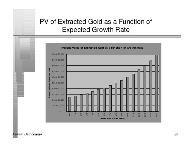 PV of Extracted Gold as a Function of                     Expected Growth Rate                                            ...