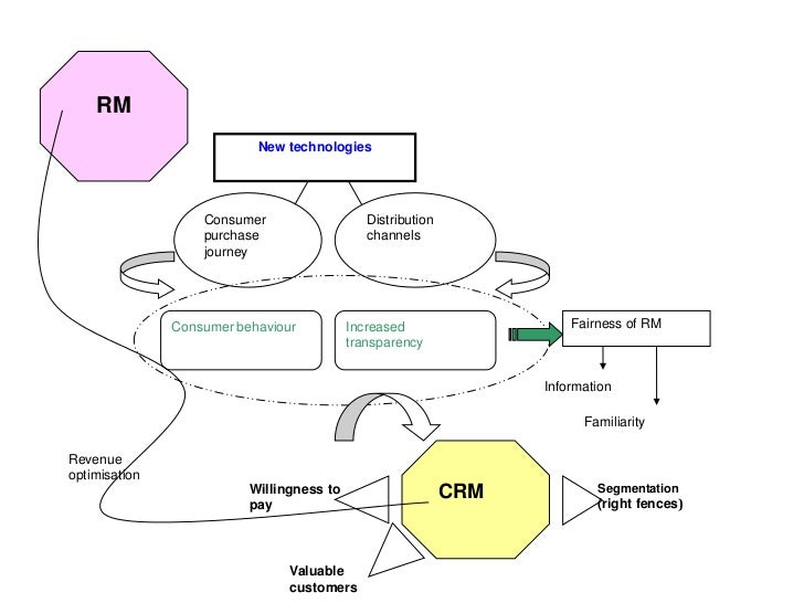 RM<br />New technologies<br />Consumer purchase journey<br />Distribution channels<br />Consumer behaviour<br />Increased ...