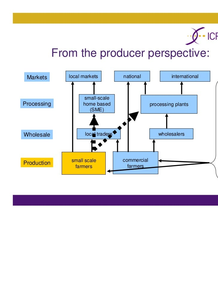 value chain analysis of grape crop Sustainable value chain analysis a case study of oxford landing wine and consumer perceptions of value can have significant implications for grape producers.