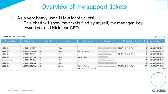 ©2015 Gainsight. All Rights Reserved. Overview of my support tickets • As a very heavy user, I file a lot of tickets! • ...