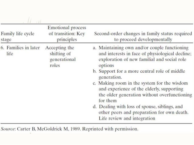 Tools For Assessing Families In Primary Care