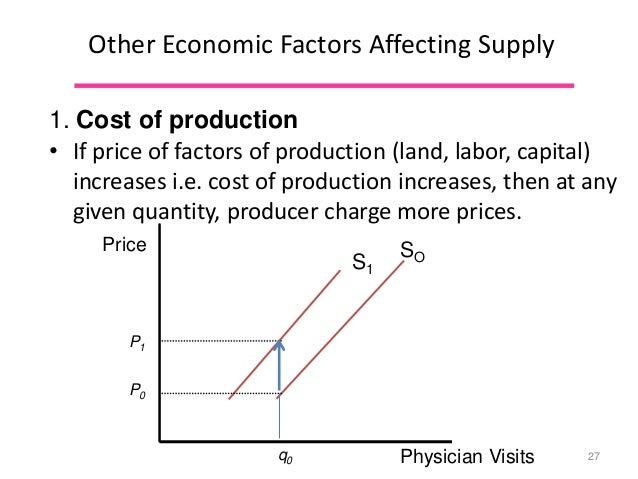 factors affecting cost of production