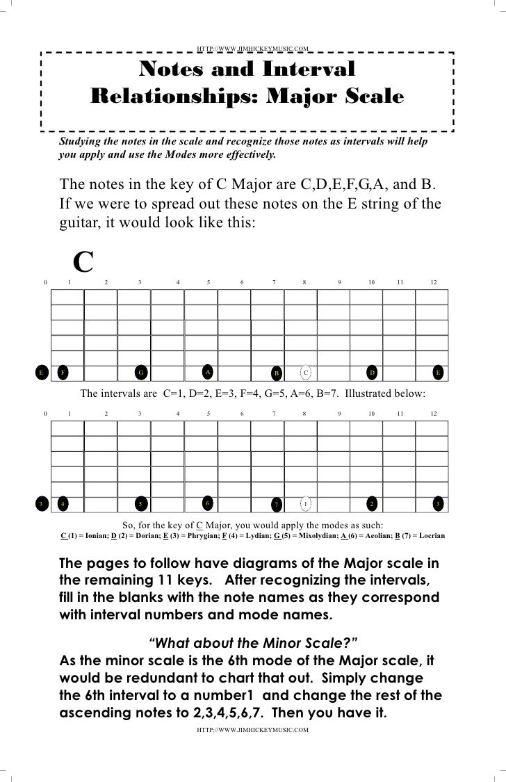 Tools For The Guitar Student Strings Diagram Illustration E A D G B Com 29